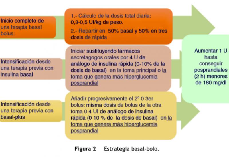investigación de diabetes y práctica clínica pdf